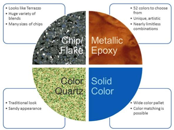 Characteristics for garage floor coatings